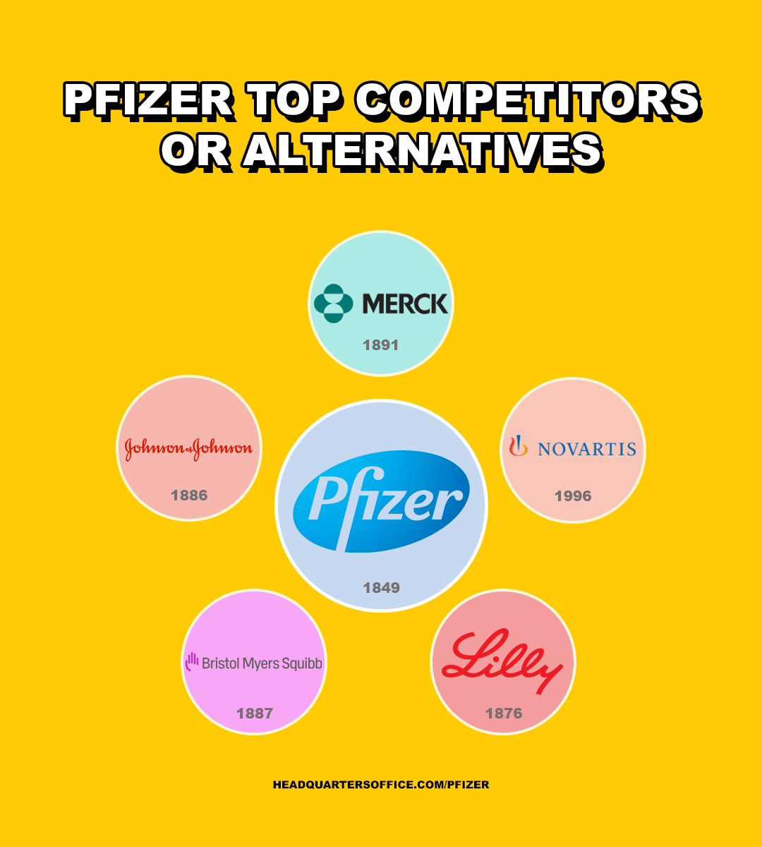 Pfizer top Competitors or Alternatives