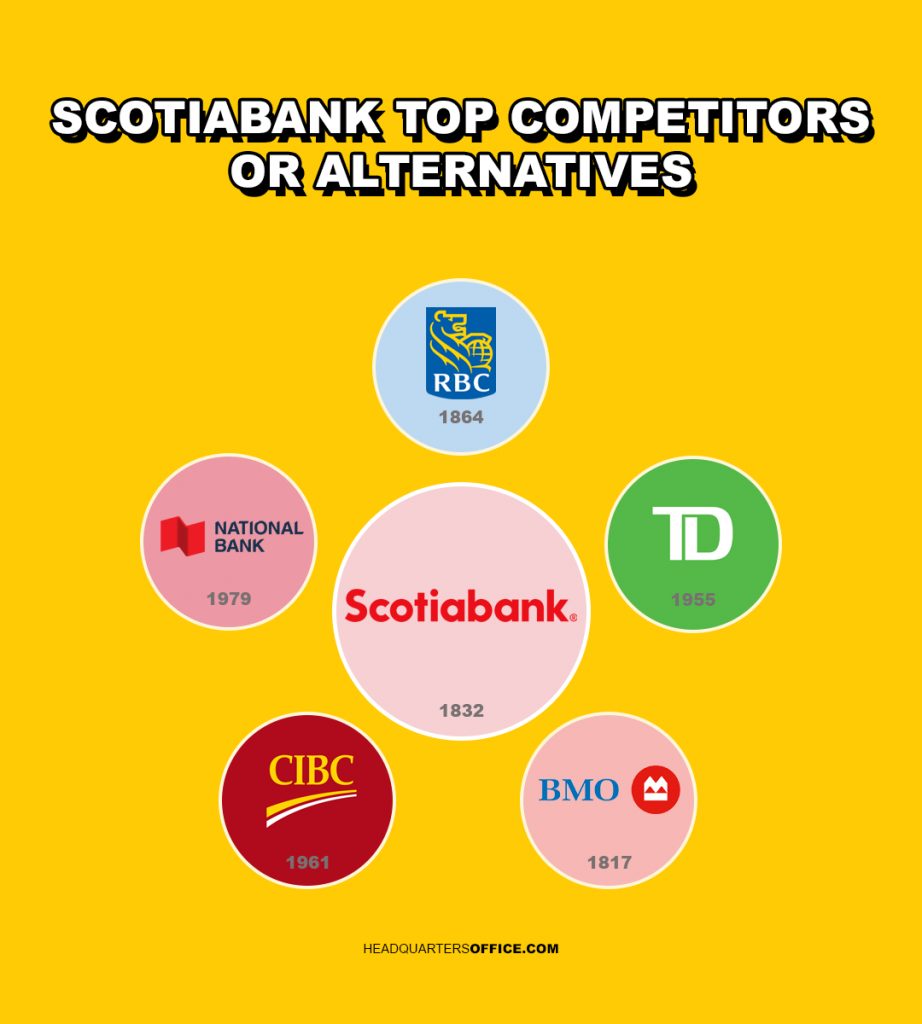biggest scotiabank competitors and alternatives