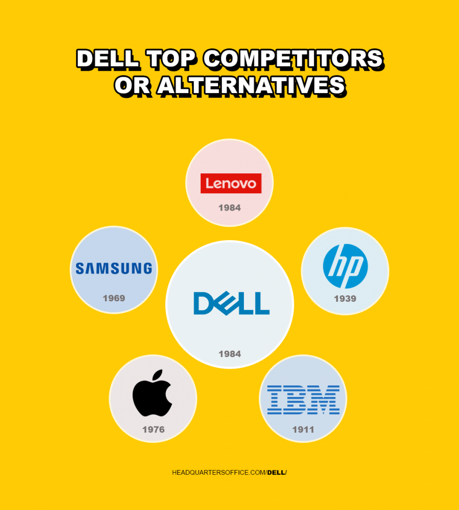Dell Technologies top competitors or Alternatives