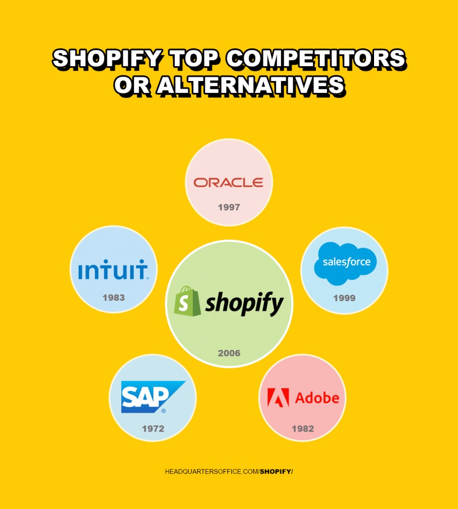 Shopify top competitors or alternatives