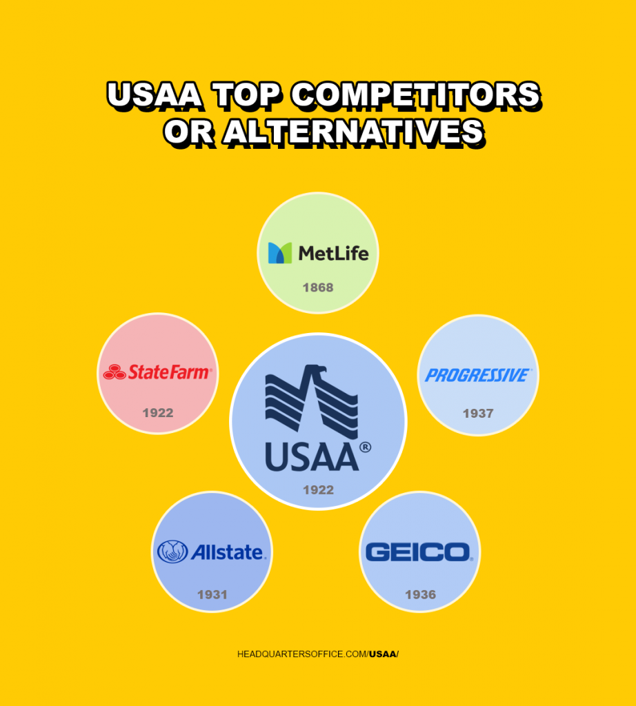 usaa top competitors or alternatives