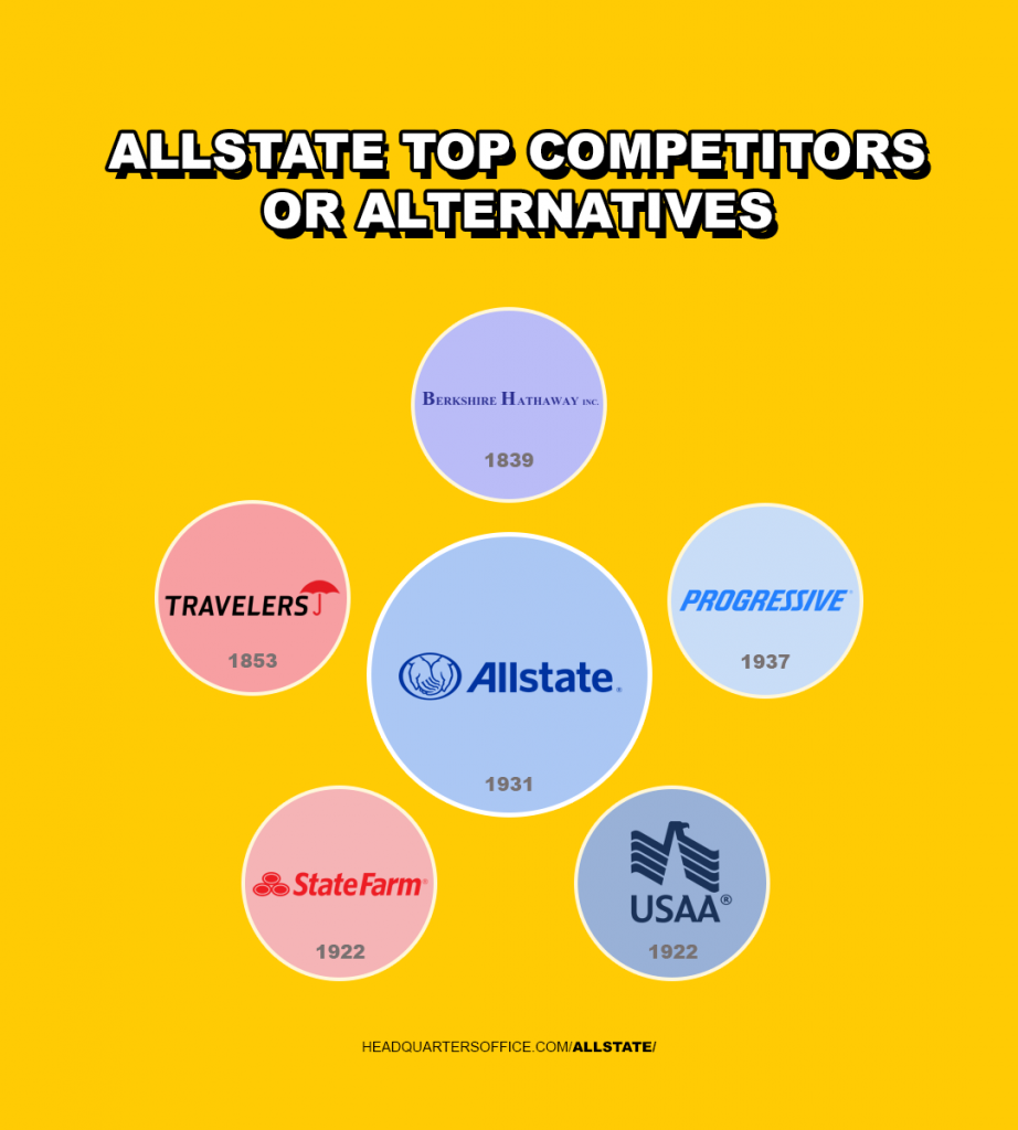 allstate top competitors or alternatives
